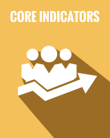 Core Indicators