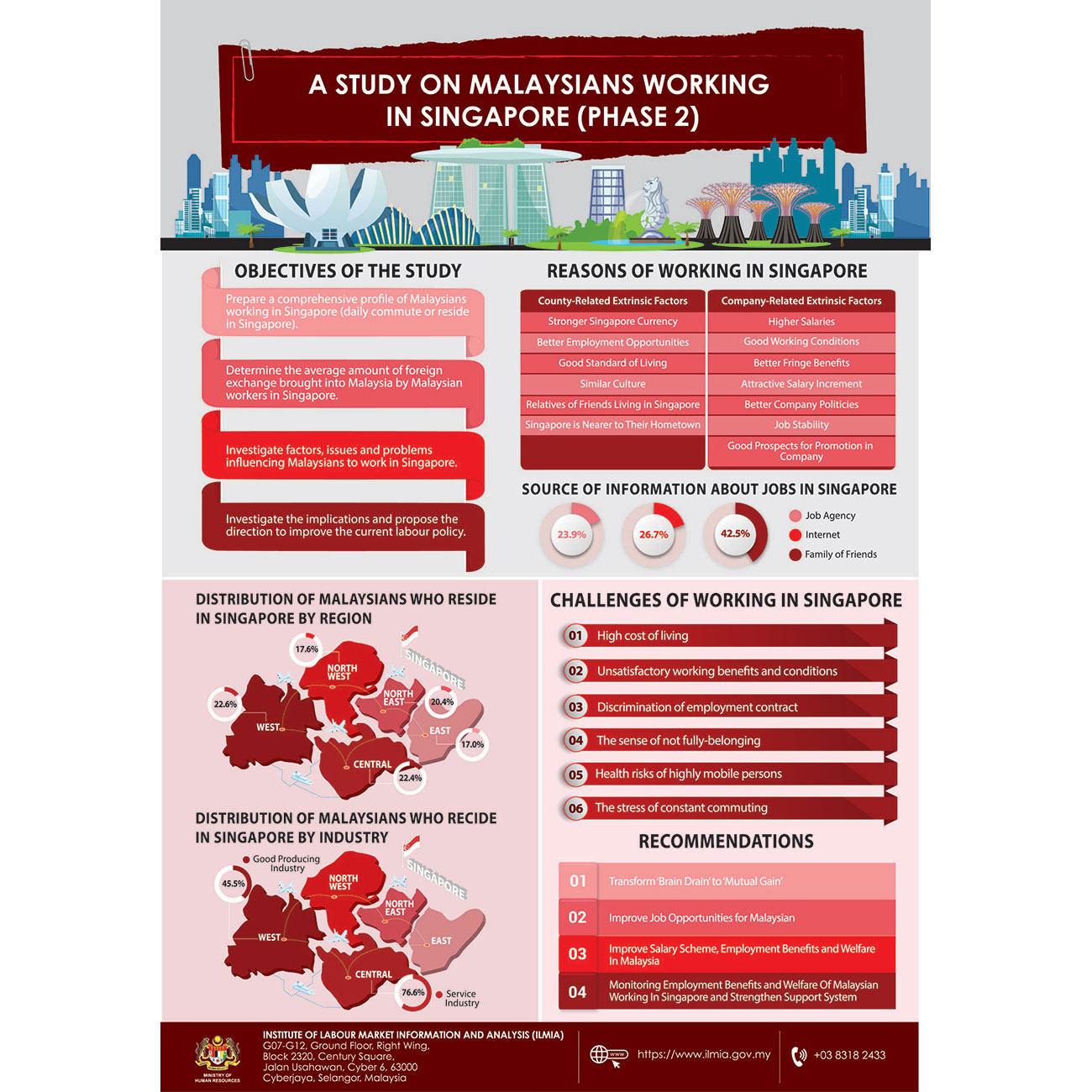 A Study On Malaysians Working In Singapore Phase 2