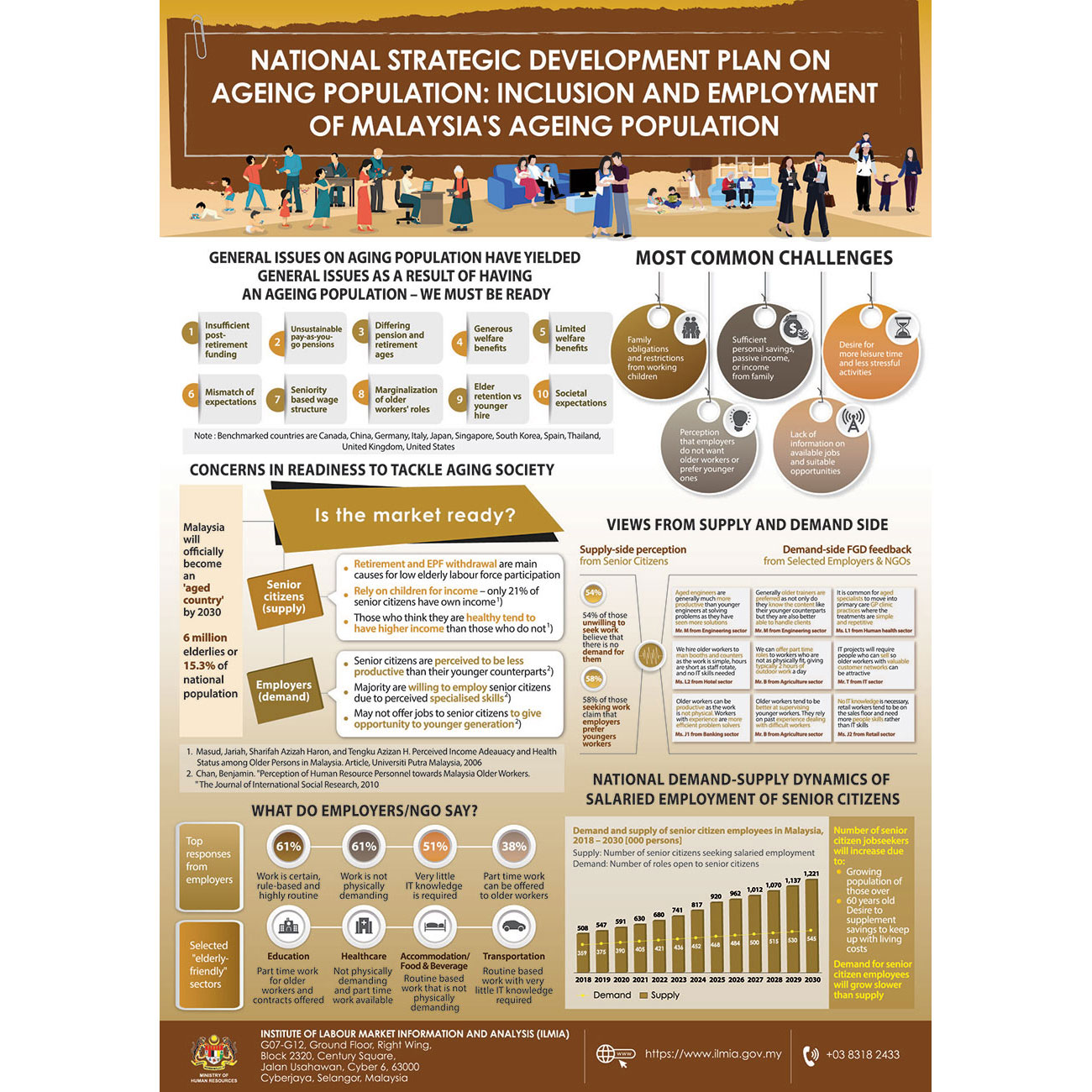 FINAL 08 A1 National Strategic Development Plant On Ageing Population Inclusion And Employment Of Malaysia Ageing Population 01