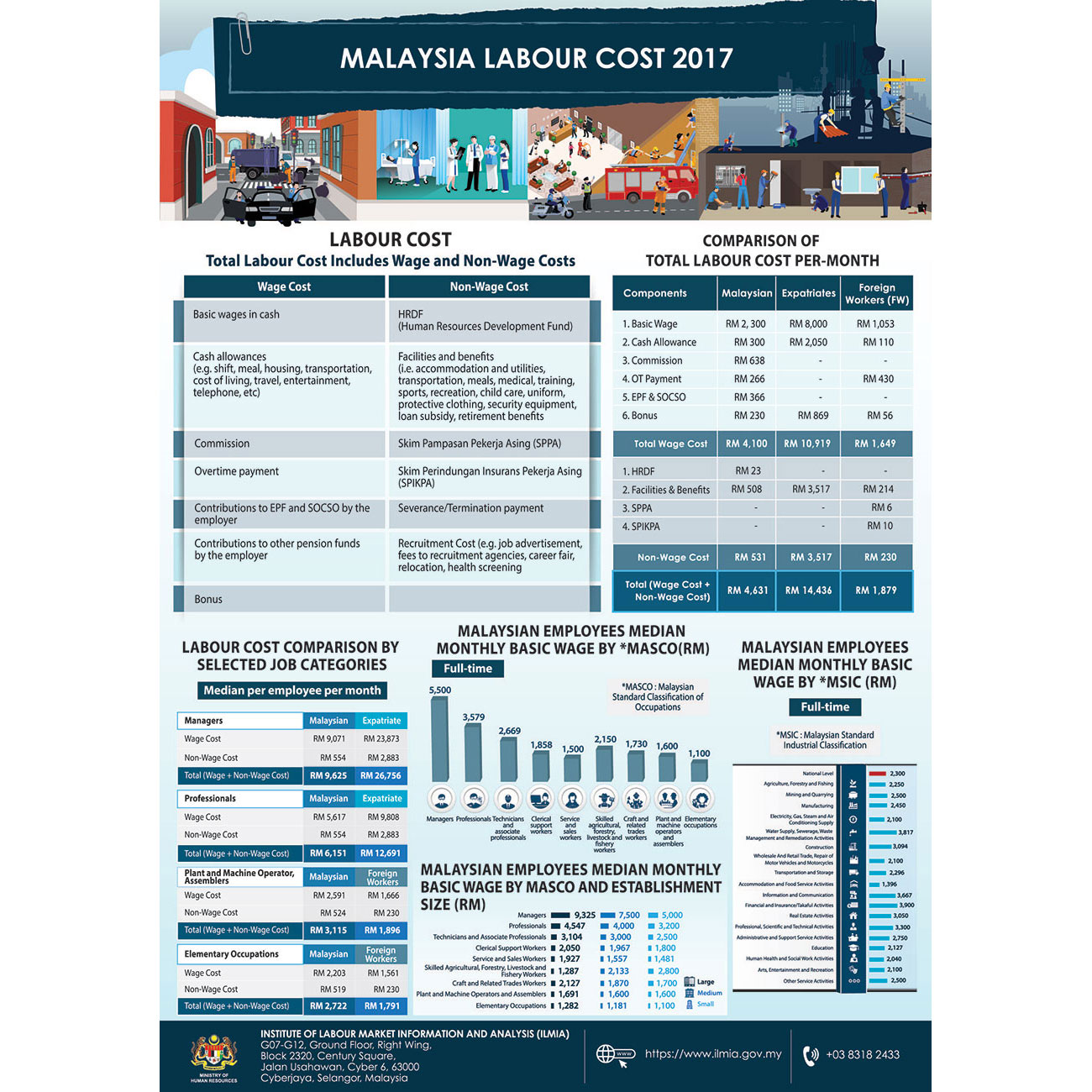 FINAL 09 A1 Malaysia Labour Cost 2017 01