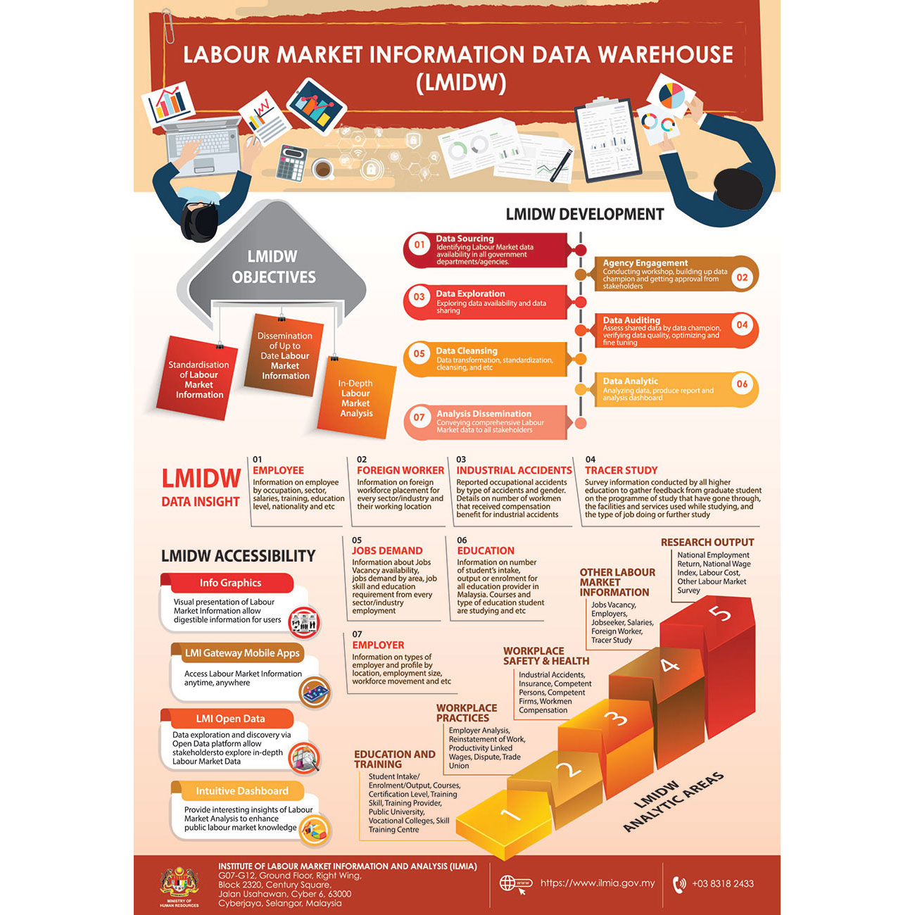FINAL 10 A1 Labour Market Information Data Warehouse LMIDW 01